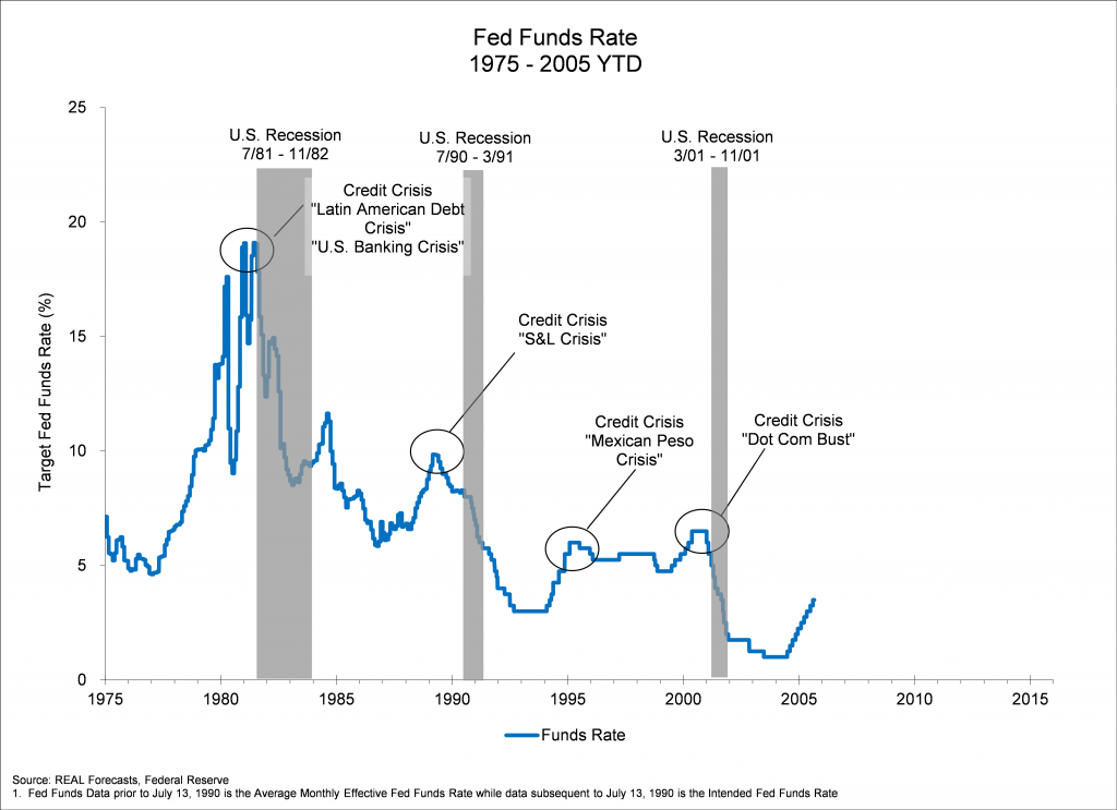 Fed Funds Rate 1975 - 2005