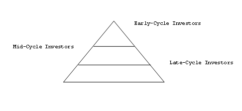 Stages of Cycle