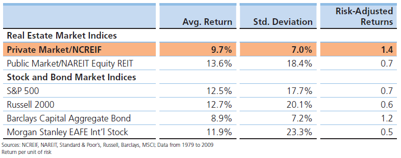 Asset Allocations Through the Recession - Figure 2