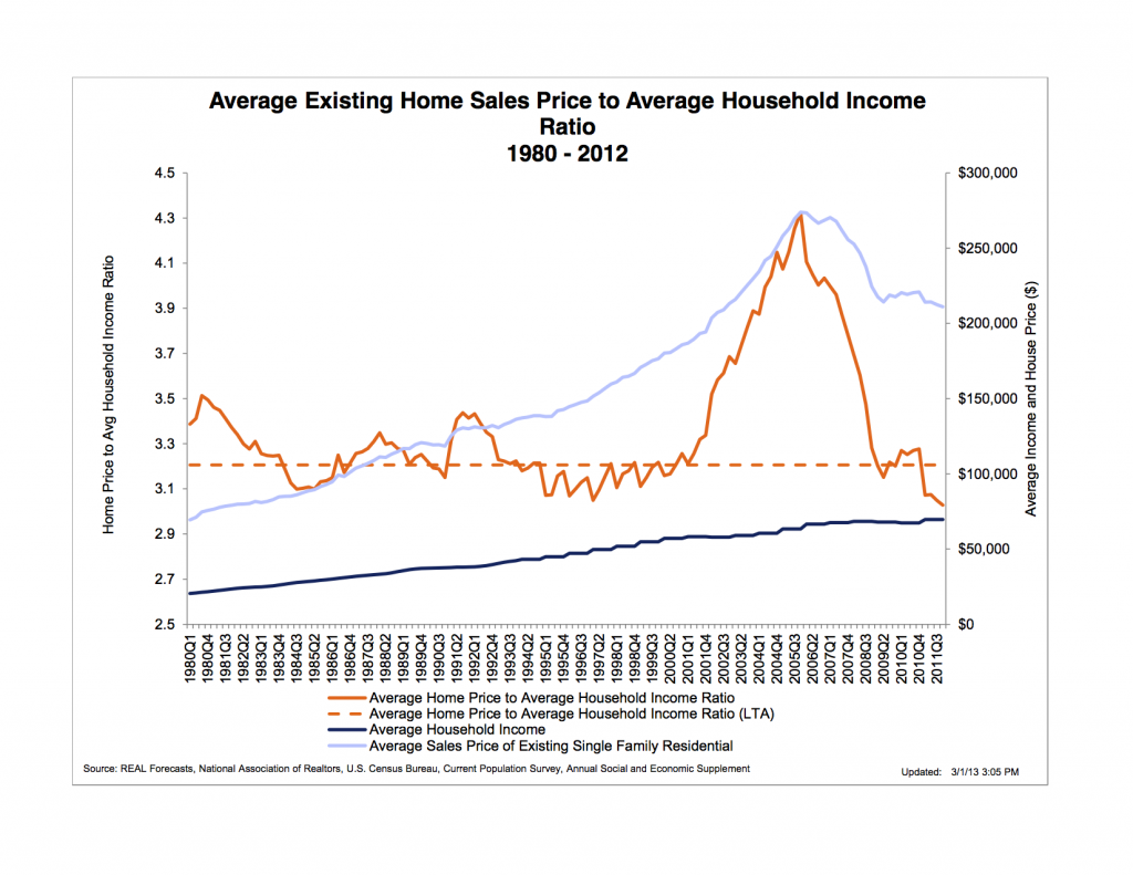 Average-Home-Price-To-Household-Income-Ratio-02-13-1