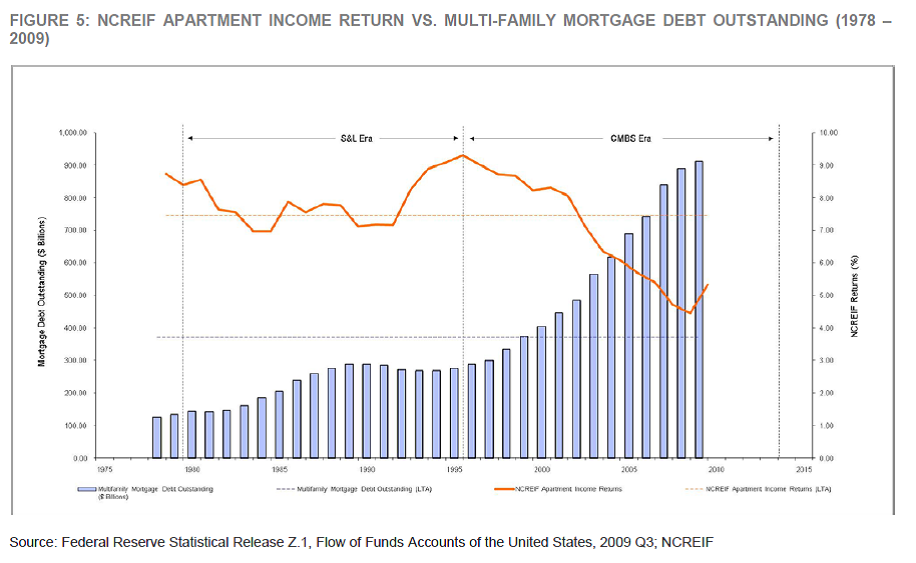 Impact of Federal Reserve Policy - Figure 5