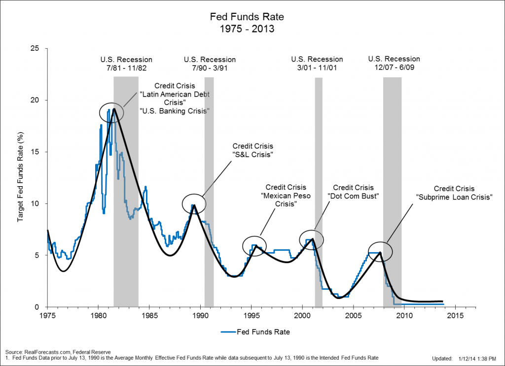 Fed Funds Rate - 1975-2013