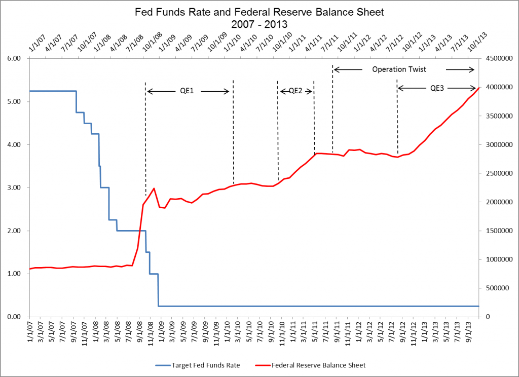 Fed Funds Rate and Federal Reserve Balance Sheet  2007 - 2013
