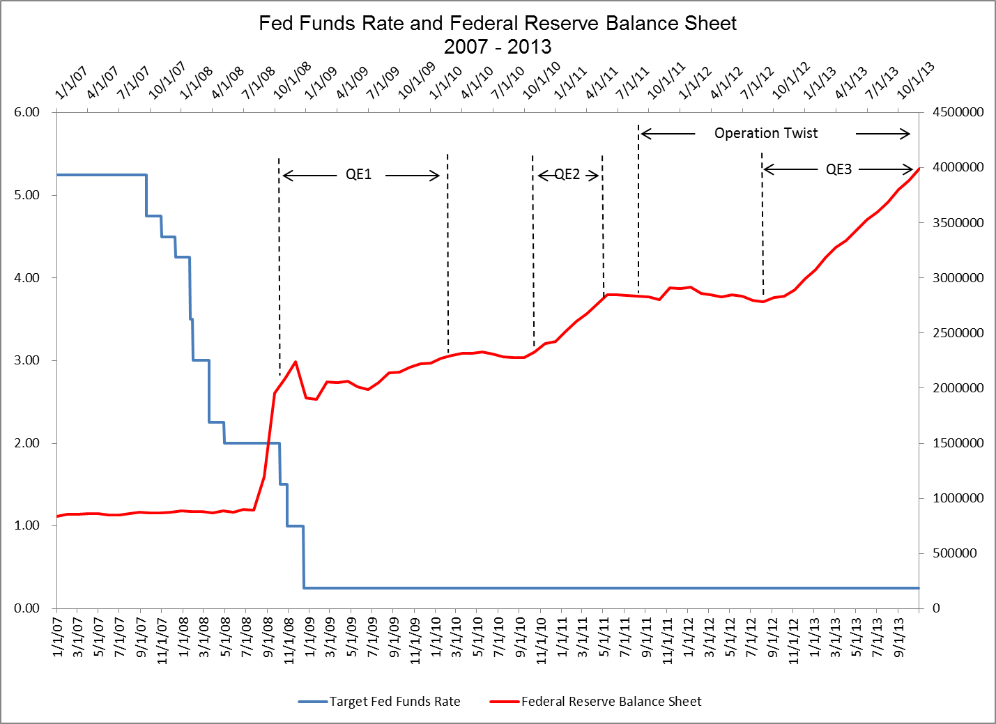 federal reserve rate When the federal reserve announces its latest decision about interest rates on wednesday afternoon, the agency is widely expected to increase the federal funds rate by 25 basis points, or.