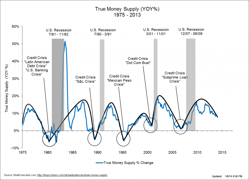 True Money Supply - 1975-2013
