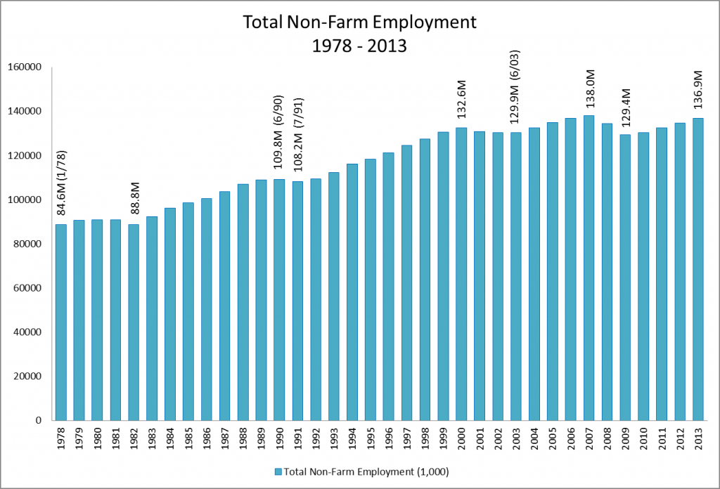 Total Non-Farm Employment  1978 - 2013