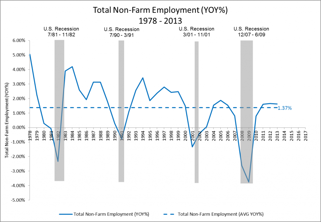 Total Non-Farm Employment YOY 1978 - 2013