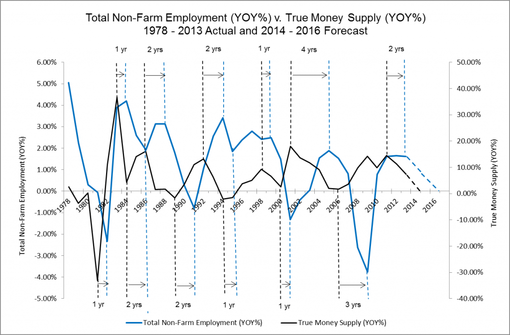 Total Non-Farm Employment YOY v. True Money Supply YOY  1978 - 2013