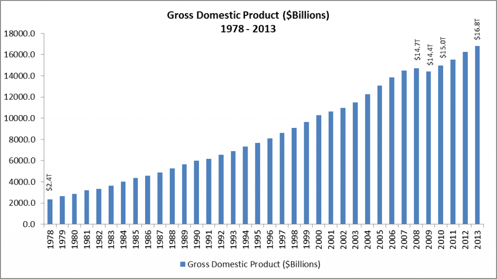 Gross Domestic Product ($Billions) 1978 - 2013