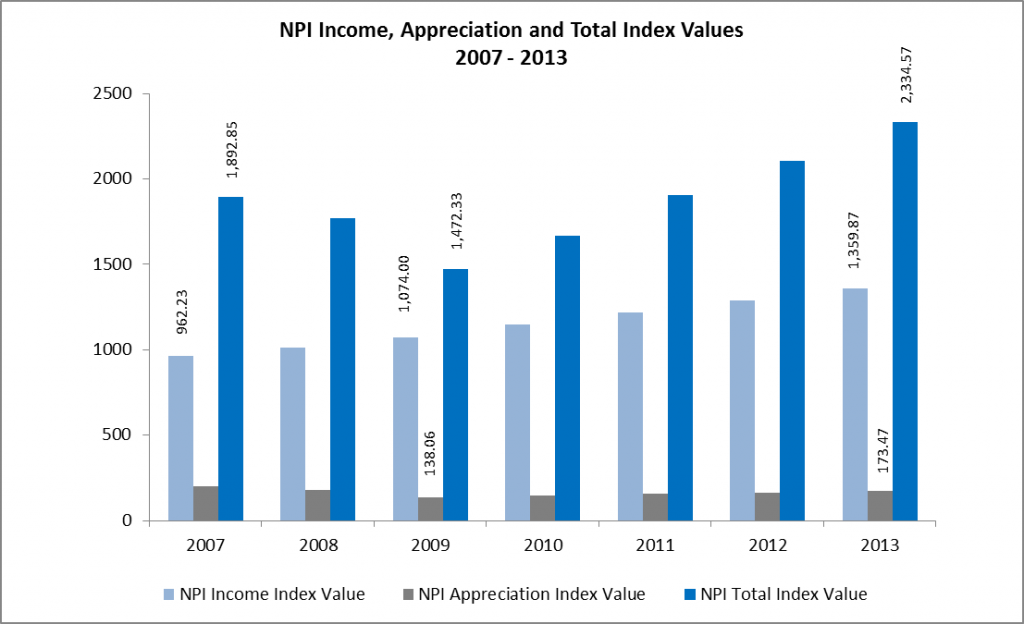 NPI Income Appreciation and Total Index Values  2007 - 2013