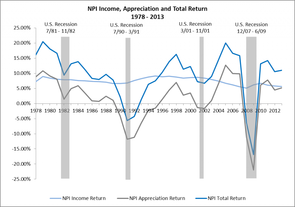 NPI Income Appreciation and Total Returns  1978 - 2013