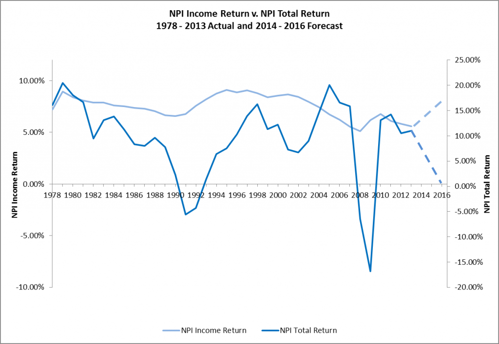 NPI Income Return v. NPI Total Return 1978 - 2013 Actual and 2014 - 2016 Forecast