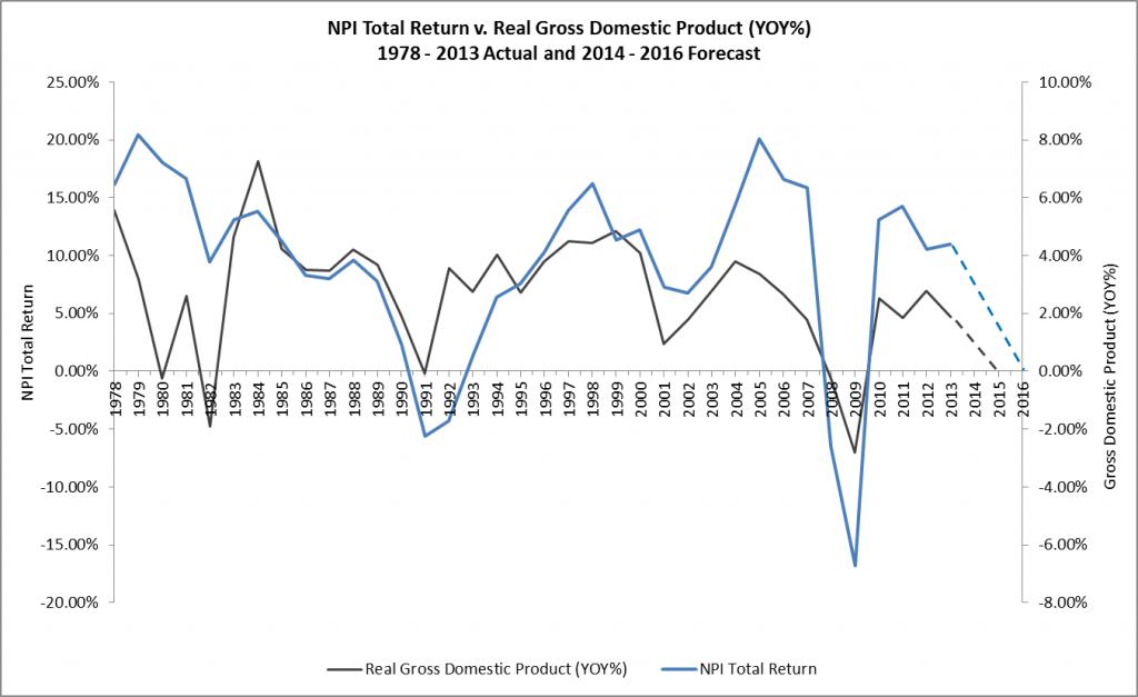NPI Total Return v. Real Gross Domestic Product YOY 1978 - 2013A and 2014 - 2016F