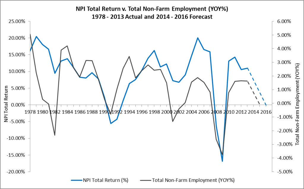NPI Total Return v. Total Non-Farm Employment YOY 1978 - 2013A and 2014 - 16F