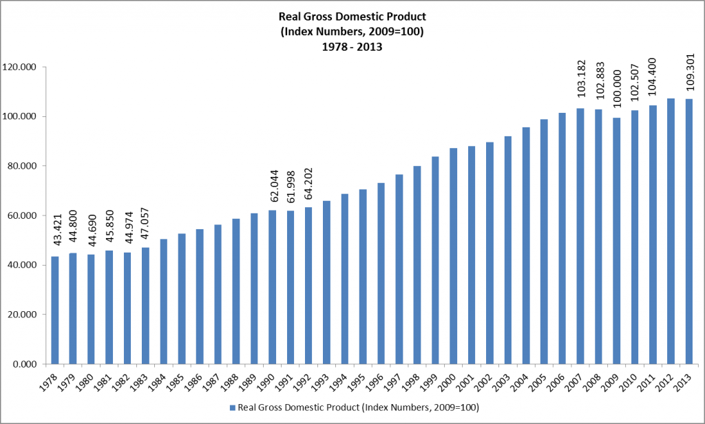 Real Gross Domestic Product 1978 - 2013