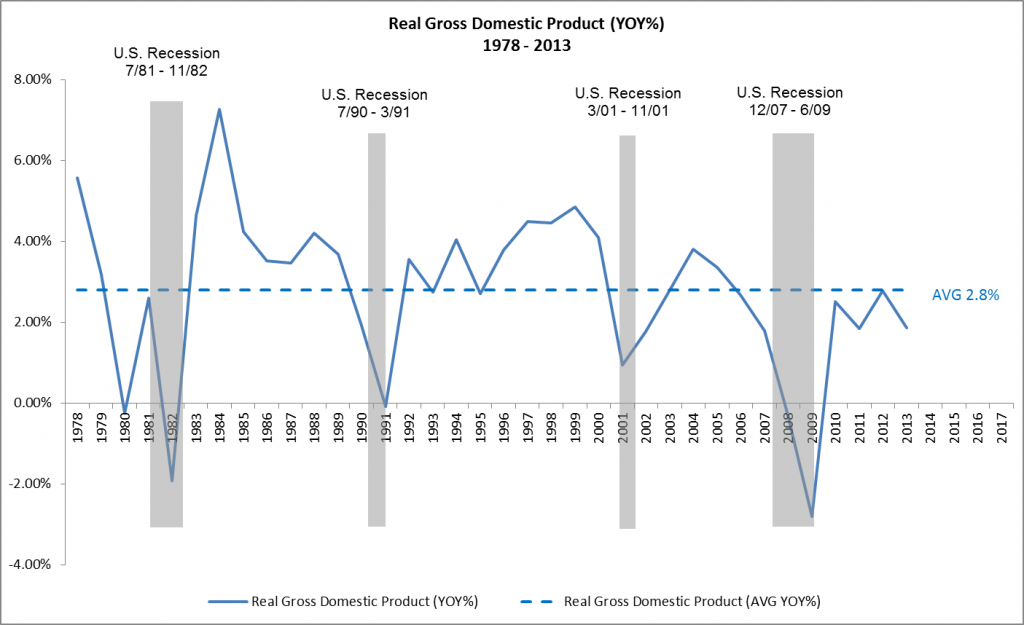 Real Gross Domestic Product YOY 1978 - 2013