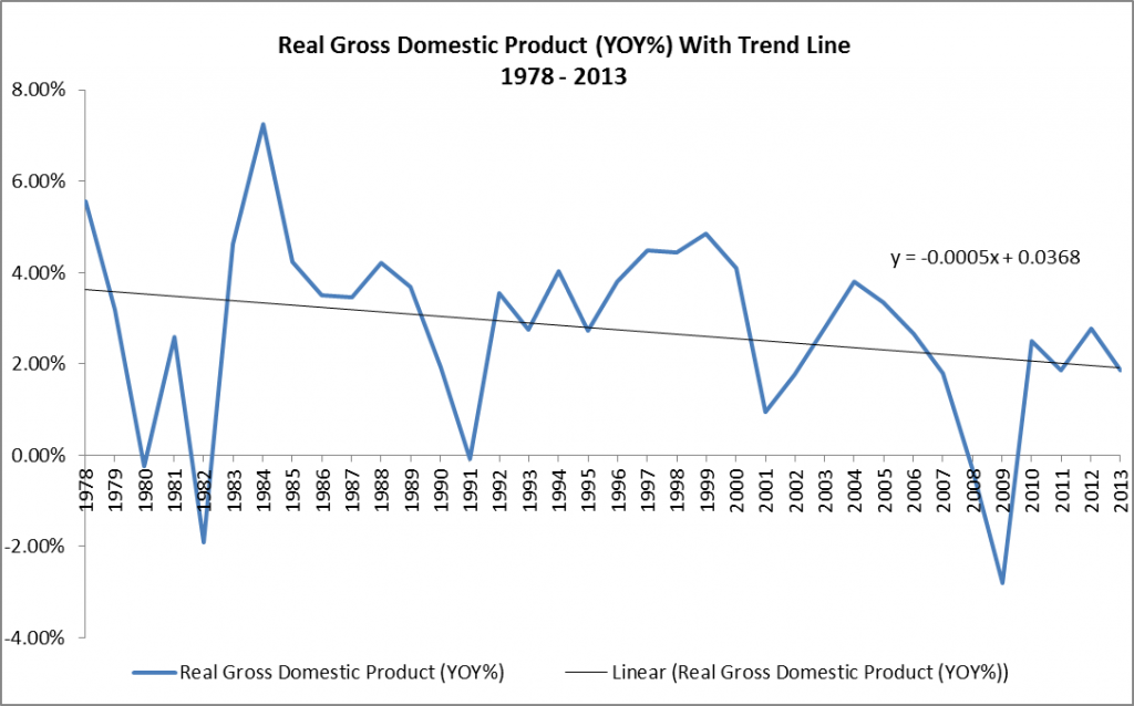 Real Gross Domestic Product YOY With Trend Line 1978 - 2013