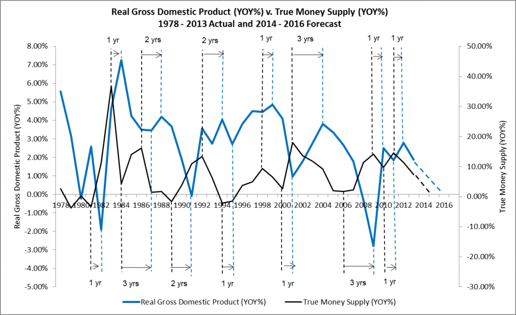 Real Gross Domestic Product YOY v. True Money Supply YOY 1978 - 2013