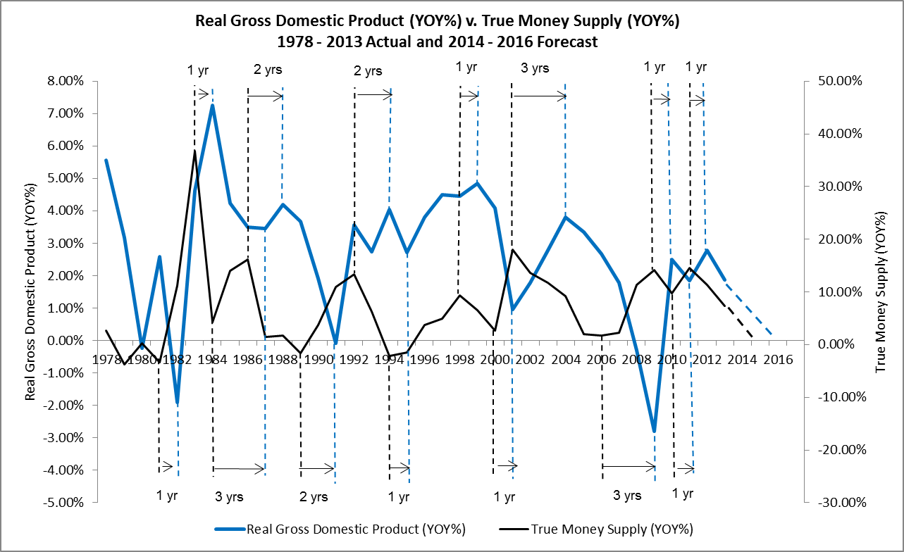 Real Gross Domestic Product YOY% vs. True Money Supply YOY%