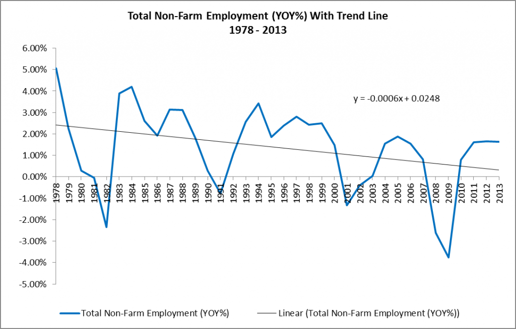 Total Non-Farm Employment YOY With Trend Line 1978 - 2013