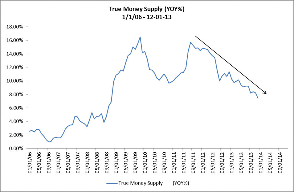True Money Supply 01-01-06 to 12-01-13