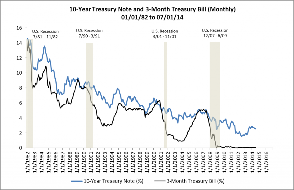 10-Year Treasury and 3-Month Treasury 01-01-82 to 07-01-14