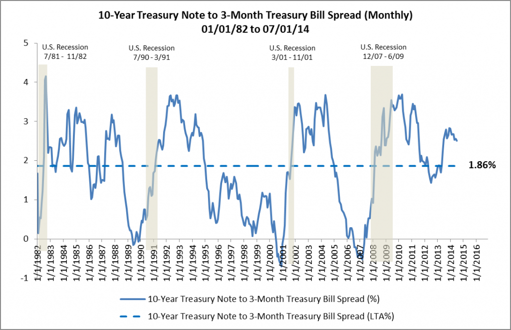 10-Year Treasury to 3-Month Treasury Spread 01-01-82 to 07-01-14
