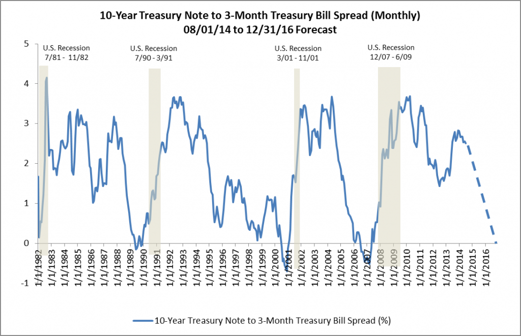 10-Year Treasury to 3-Month Treasury Spread 08-01-14 to 12-31-16 Forecast