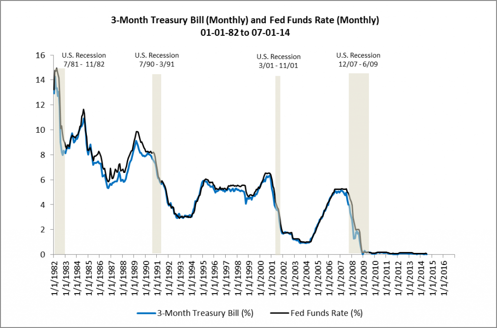 3-Month Treasury and Fed Funds Rate  01-01-82 to 07-01-14