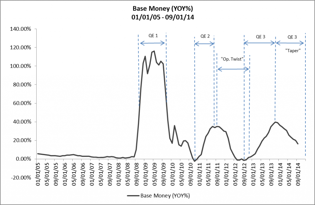 Base Money YOY 01-01-05 - 09-01-14