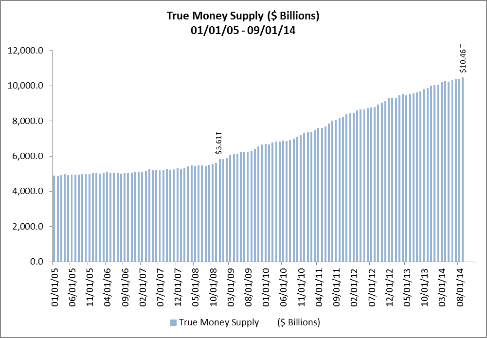 True Money Supply ($Billions) 01-01-05 - 09-01-14