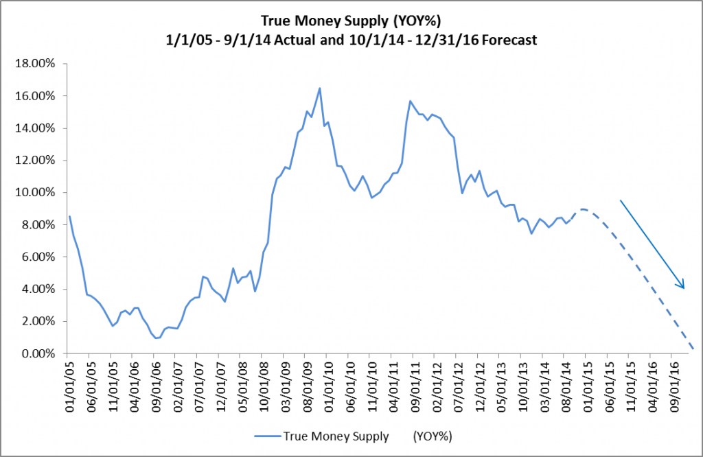 True Money Supply - YOY - Forecast 10-01-14 - 12-31-16
