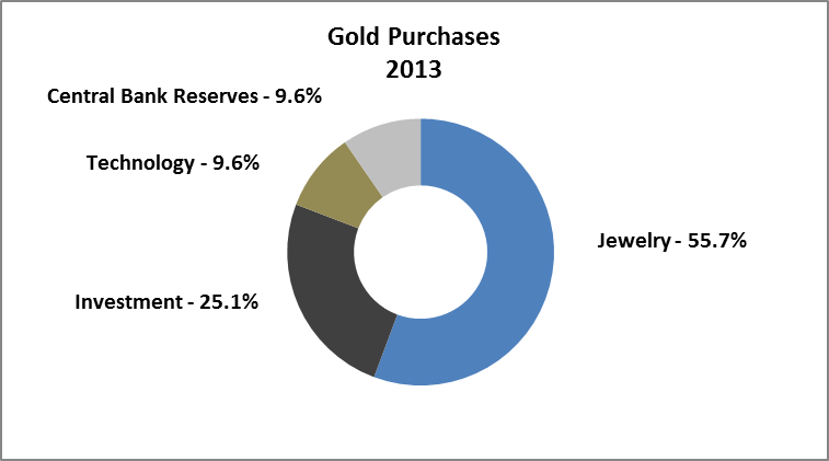 Gold Purchases - 2013