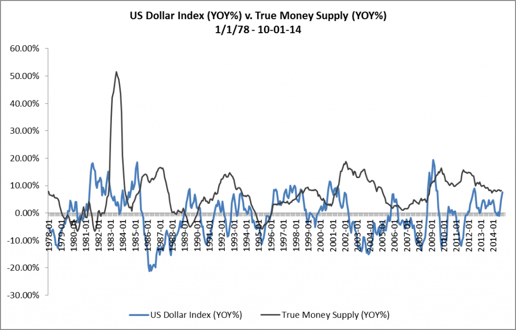 US Dollar Index v. True Money Supply - YOY - 01-01-78 - 10-01-14