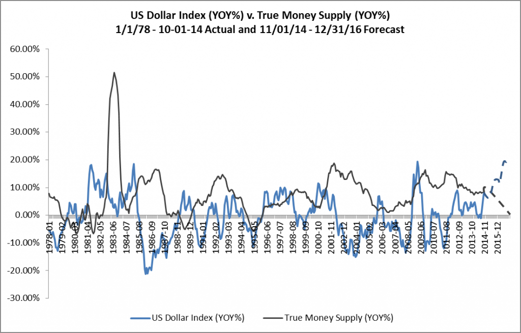 US Dollar Index v. True Money Supply - YOY - Forecast 11-01-14 - 12-31-16