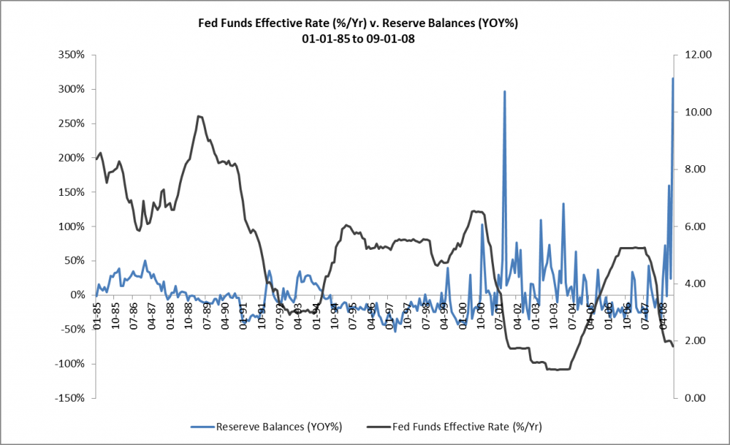 Fed Funds Effective Rate v. Reserve Balances YOY 01-01-85 to 09-01-08
