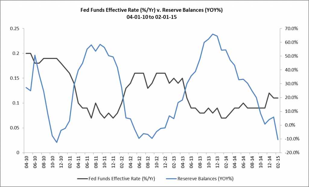 Fed Funds Effective Rate v. Reserve Balances YOY 04-01-10 to 02-01-15