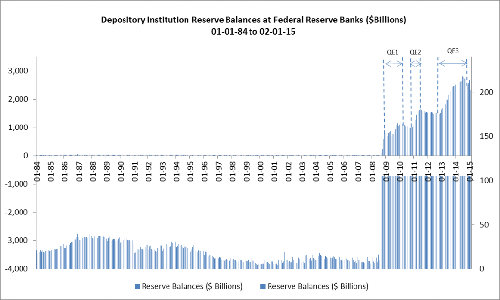 Reserve Balances at Federal Reserve Banks 01-01-84 to 02-01-15
