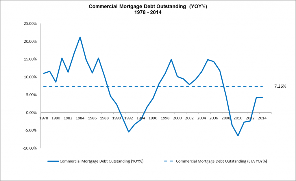 Commercial Mortgage Debt Outstanding - YOY - 1978 to 2014