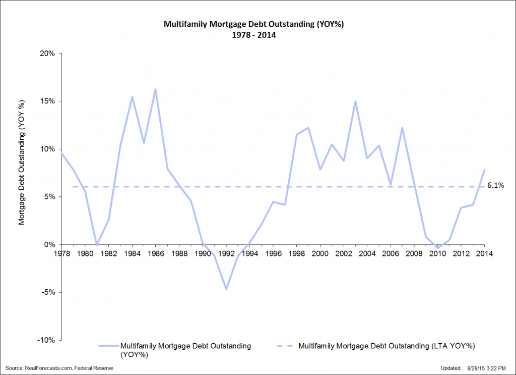 Multi-Family Mortgage Debt Outstanding - YOY - 1978 - 2014
