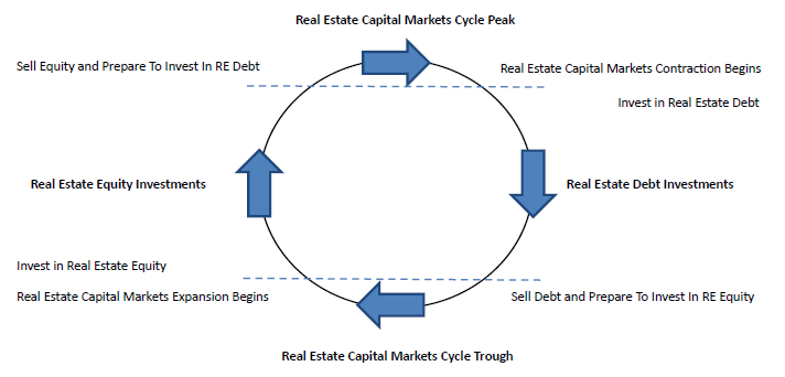Real Estate Capital Markets - Indicated Investments