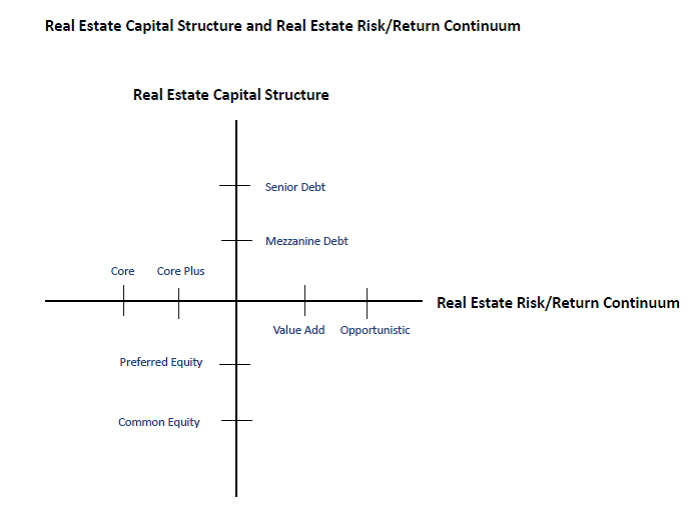 Real Estate Capital Structure and Real Estate Risk-Return Continuum