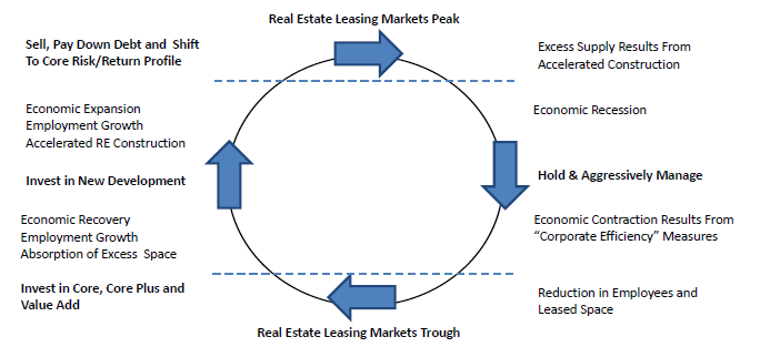 Real Estate Leasing Markets - Indicated Investments