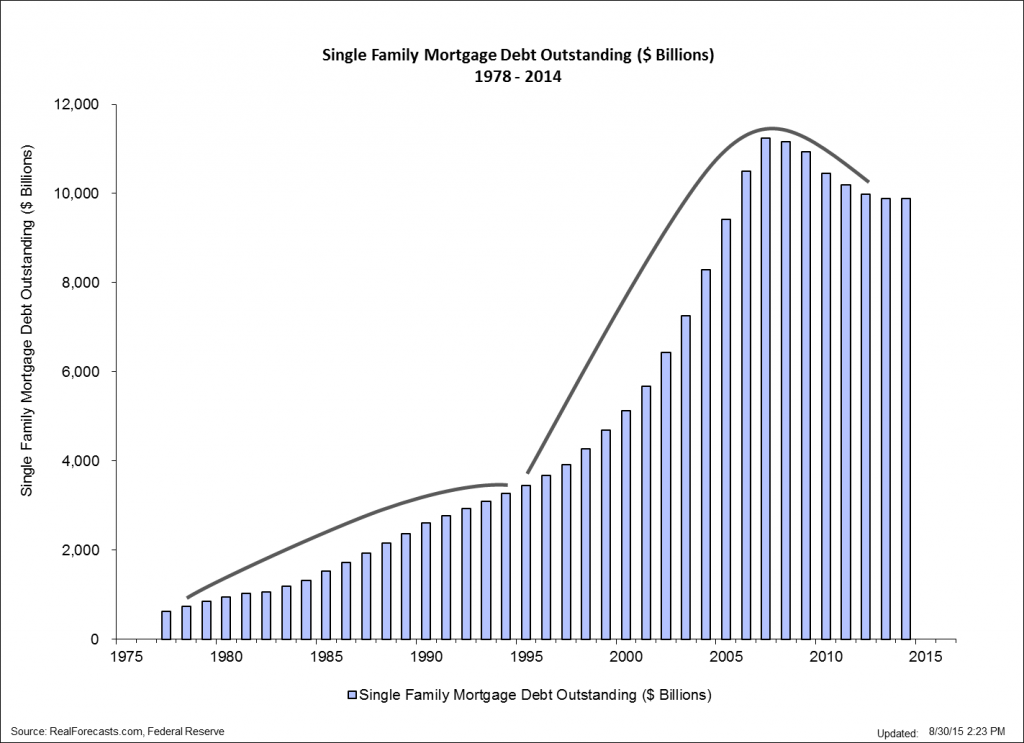Single Family Mortgage Debt Outstanding - $B - 1978 - 2014