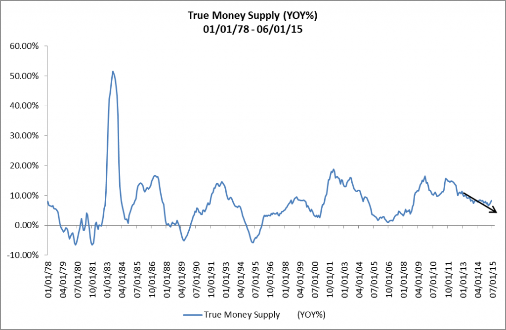 True Money Supply - YOY - 01-01-78 - 06-01-15