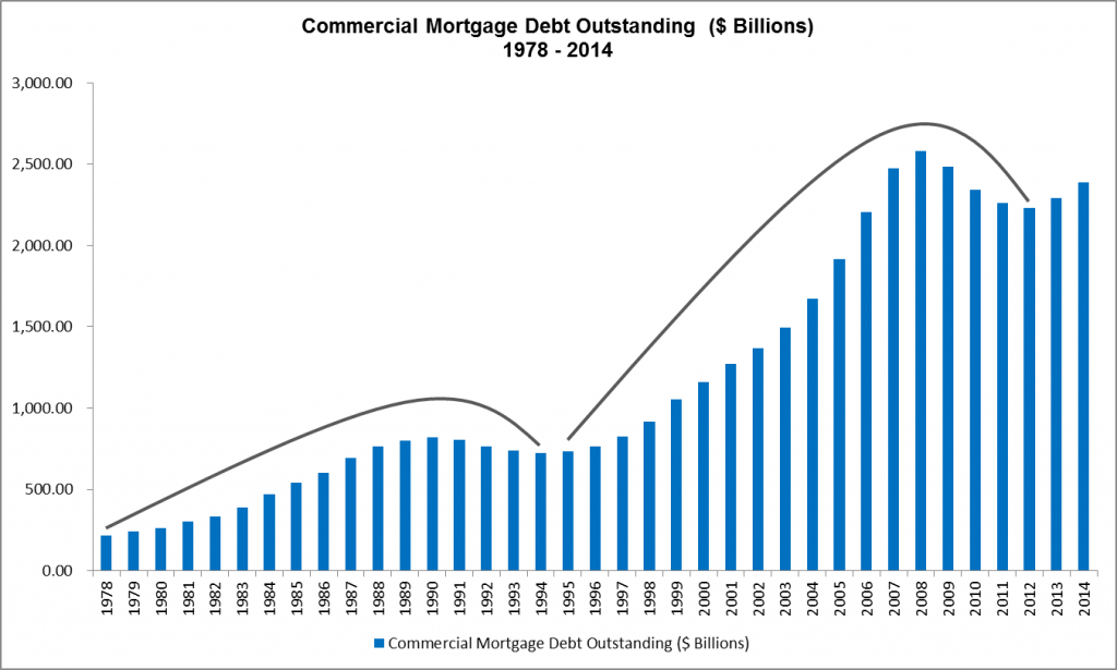 Commercial Mortgage Debt Outstanding - $B- 1978 to 2014