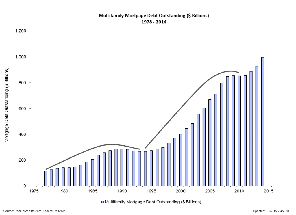 Multi-Family Mortgage Debt Outstanding - $B - 1978 - 2014