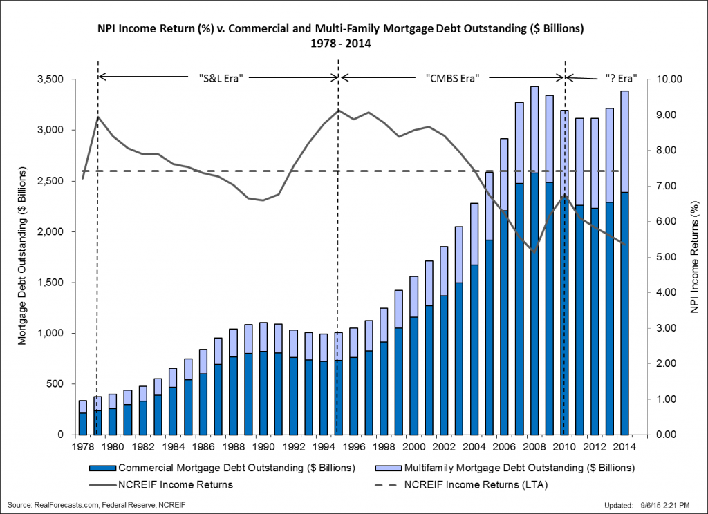 NPI Income Return v. Comm and MF Mortgage Debt Outstanding 1978 - 2014