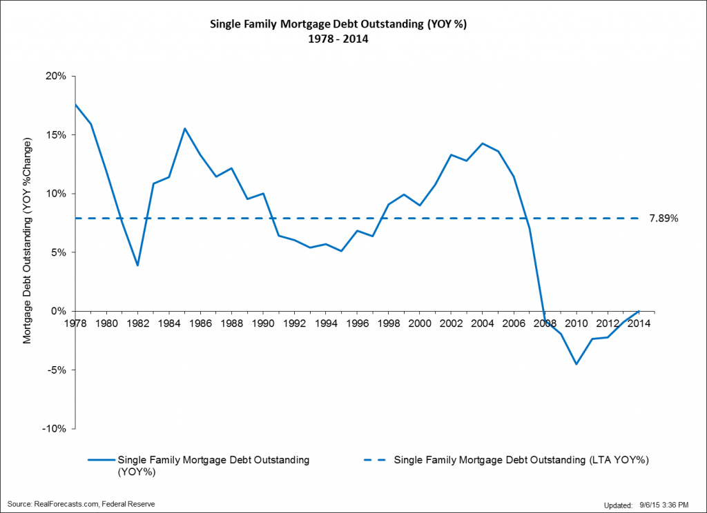Single Family Mortgage Debt Outstanding - YOY - 1978 - 2014